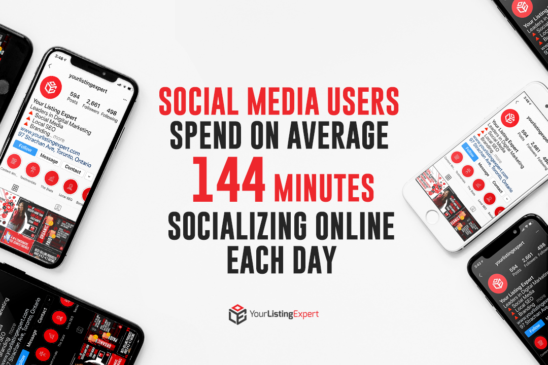 Social Media Users Spend 144 Minutes (On Average) Socializing Online